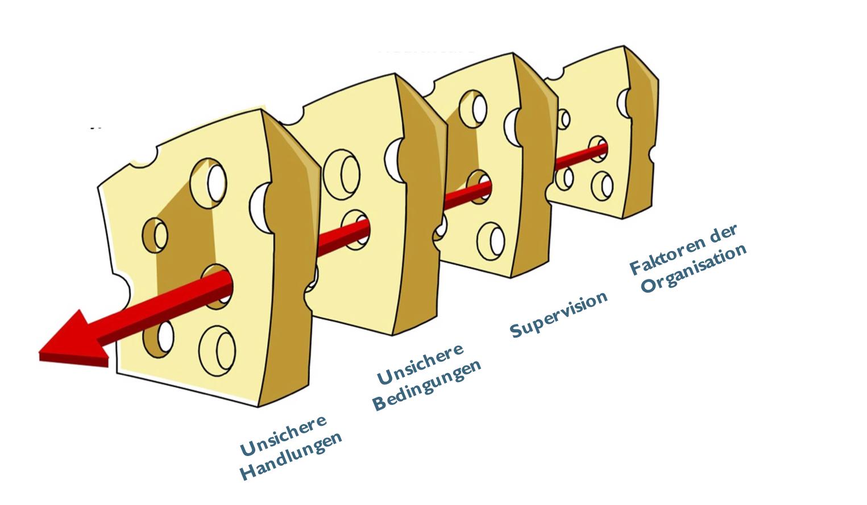 Das Schweizer Käse Modell nach James Reason.